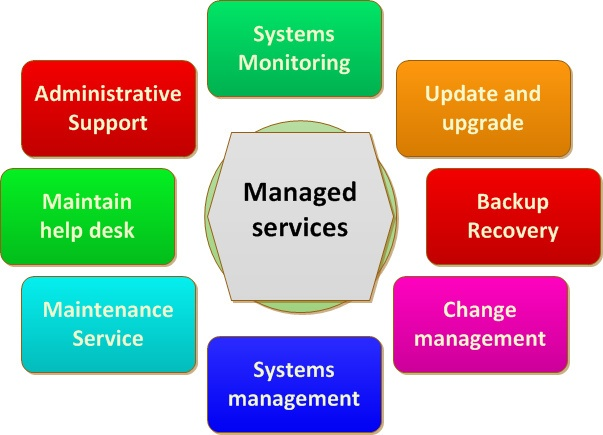 Managed Services vs. In-house IT: Who comes out on top? 1
