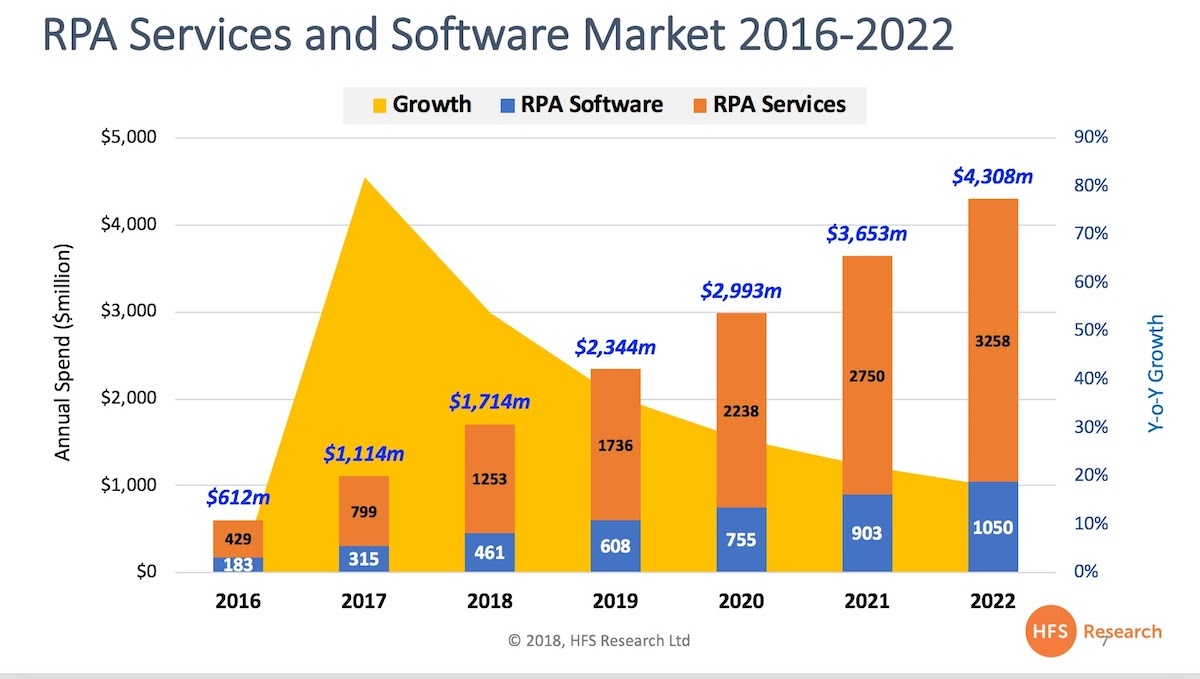 rpa-software-services-2016-2022